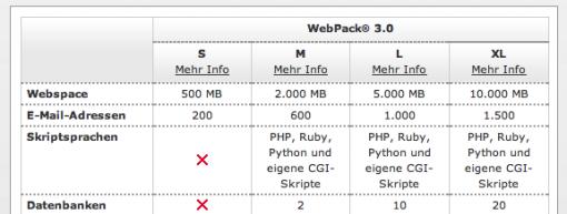 Webhosting Angebot HostEurope