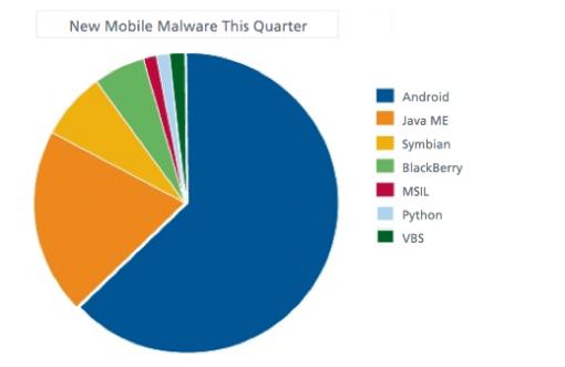 Android erfährt größte Bedrohung durch Schadsoftware