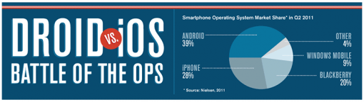 Android vs. iPhone 510x144