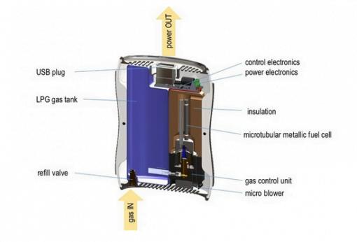 kraftwerk Brennstoffzellen Ladegerät