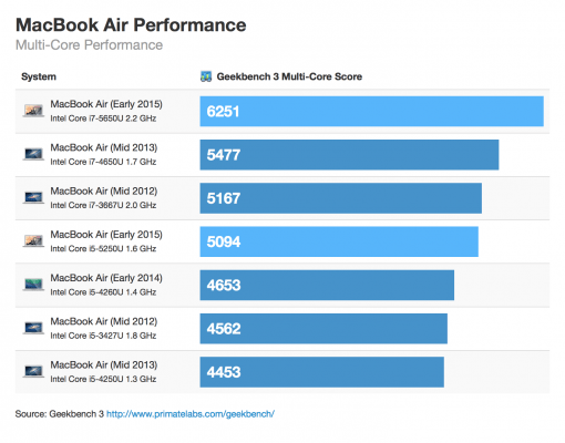 MacBook Air Early 2015 Geekbench