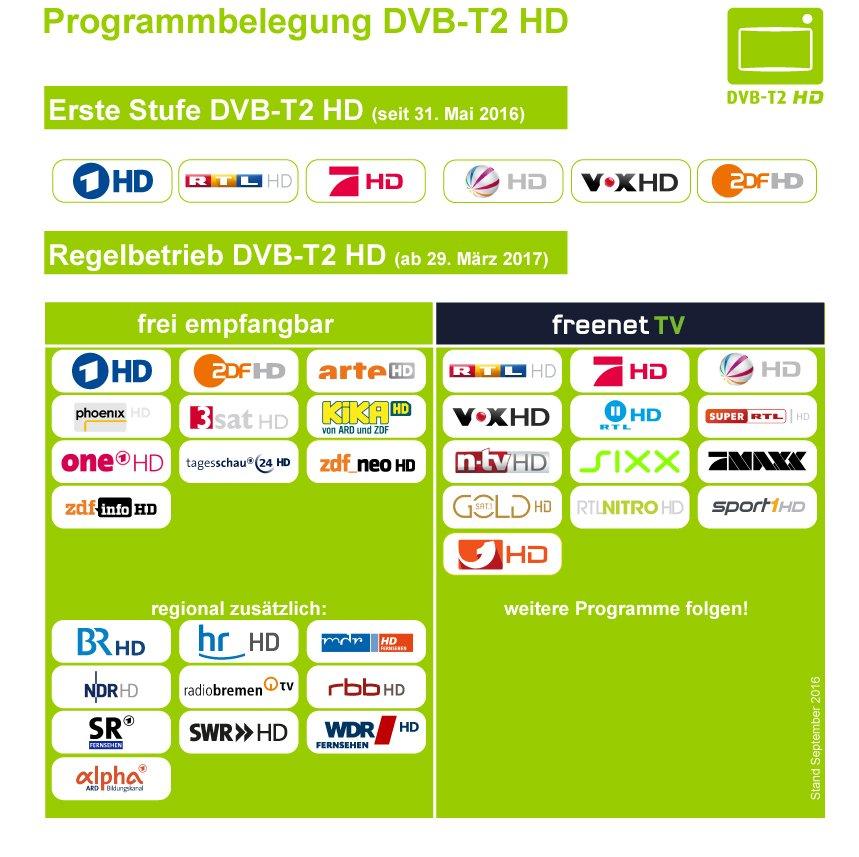 Review: eyetv T2 und hybrid für DVB-T2 HEVC H 265 Empfang im