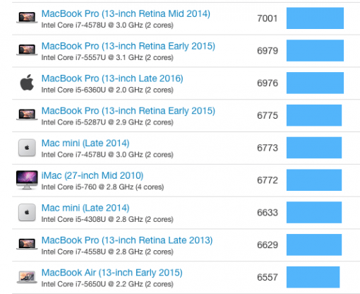 MacBook Pro 2016 Benchmark