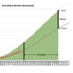 ⅔ aller jemals verkauften Apple Devices noch in Betrieb