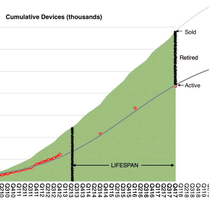 Apple devices active