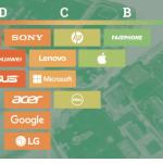 Apple: Evironmental Responsibility Report und ein B von Greenpeace