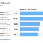 2018er Baureihe des MacBook Pro bedeutend schneller