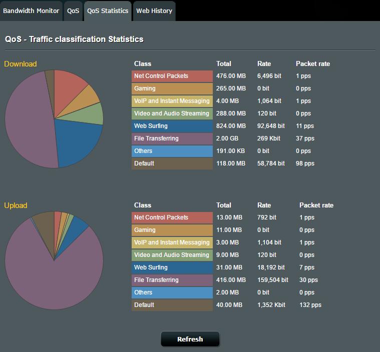 asuswrt merlin QoS Stats