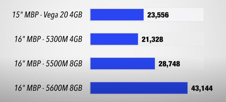 5600M GPU im 16″ MacBook Pro tatsächlich deutlich schneller
