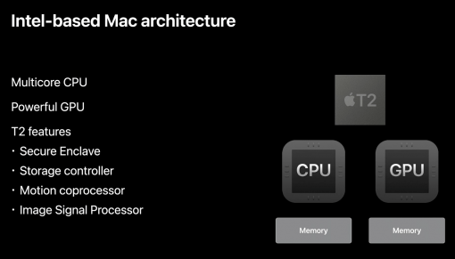 Intel Based Mac Architecture