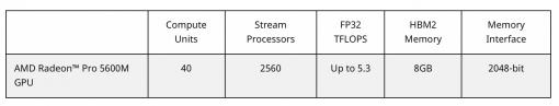 Amd Radeon Pro 5600m Gpu Data
