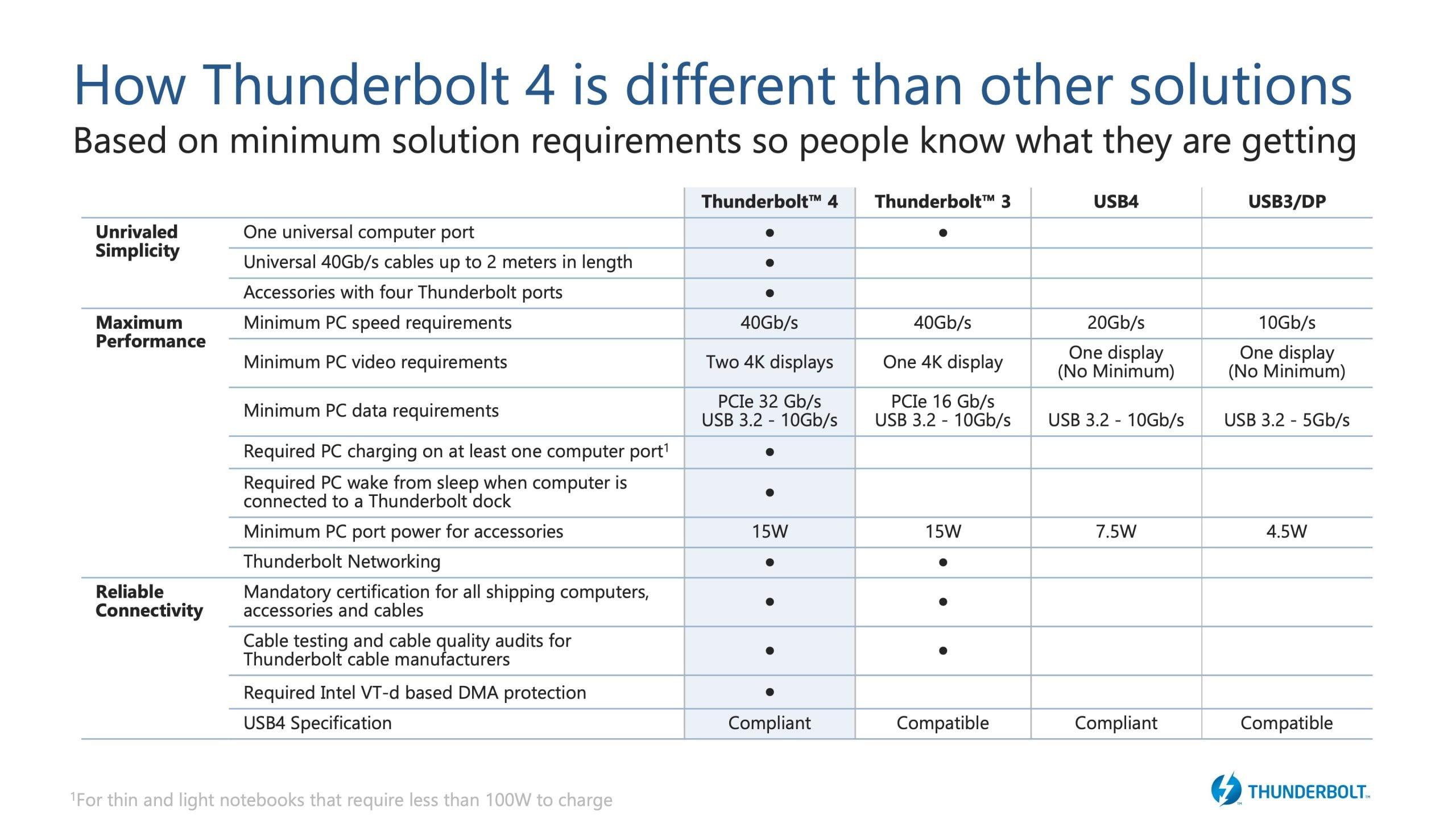 Thunderbolt 4 Chart